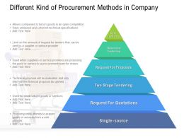 Different Kind Of Procurement Methods In Company