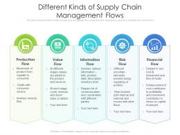 Different Kinds Of Supply Chain Management Flows