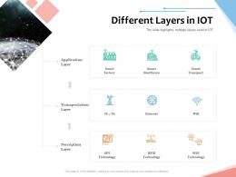 Different Layers In IoT Internet Of Things IOT Overview Ppt Powerpoint Presentation Portfolio Maker