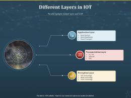 Different Layers In IOT Internet Of Things IOT Ppt Powerpoint Presentation Inspiration Template