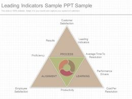 Different Leading Indicators Sample Ppt Sample