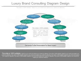 Different Luxury Brand Consulting Diagram Design