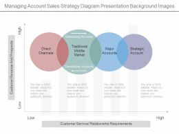 Different Managing Account Sales Strategy Diagram Presentation Background Images