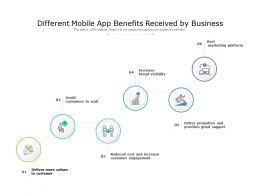 Different Mobile App Benefits Received By Business