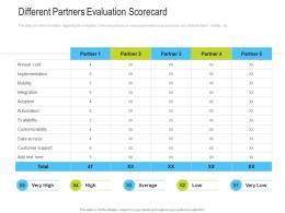 Different Partners Evaluation Scorecard Channel Vendor Marketing Management Ppt Summary