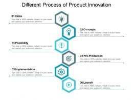 Different Process Of Product Innovation