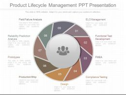 Different Product Lifecycle Management Ppt Presentation