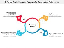 Different Result Measuring Approach For Organization Performance