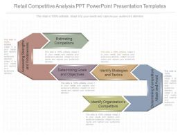 Different Retail Competitive Analysis Ppt Powerpoint Presentation Templates
