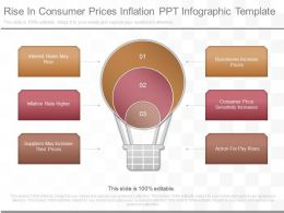 Different Rise In Consumer Prices Inflation Ppt Infographic Template