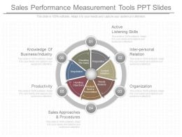 Different Sales Performance Measurement Tools Ppt Slides