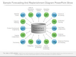 Different Sample Forecasting And Replenishment Diagram Powerpoint Show