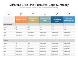 Different Skills And Resource Gaps Summary