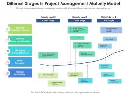 Different Stages In Project Management Maturity Model