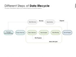 Different Steps Of Data Lifecycle