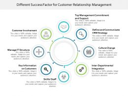 Different Success Factor For Customer Relationship Management