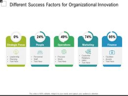 Different Success Factors For Organizational Innovation