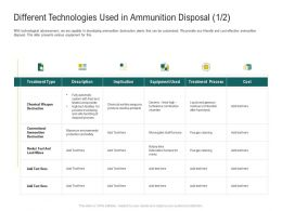 Different Technologies Used In Ammunition Disposal Cost Ppt Powerpoint Images