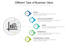 Different Type Of Business Value