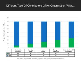 Different Type Of Contributors Of An Organisation With Percent Of Participation