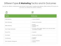 Different Types E Marketing Tactics And Its Outcomes