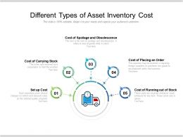 Different Types Of Asset Inventory Cost