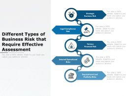 Different Types Of Business Risk That Require Effective Assessment
