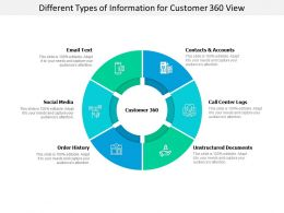 Different Types Of Information For Customer 360 View
