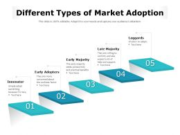 Different Types Of Market Adoption