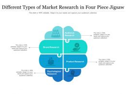 Different Types Of Market Research In Four Piece Jigsaw