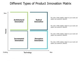 Different Types Of Product Innovation