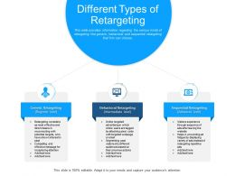 Different Types Of Retargeting Fatigue Helps Powerpoint Presentation Design