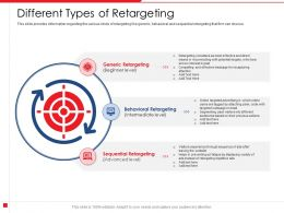 Different Types Of Retargeting Pixel Actions Powerpoint Presentation Design