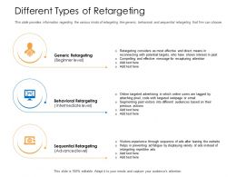 Different Types Of Retargeting Preventing Ad Fatigue Powerpoint Presentation Grid