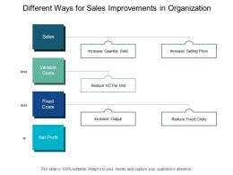 Different Ways For Sales Improvements In Organization