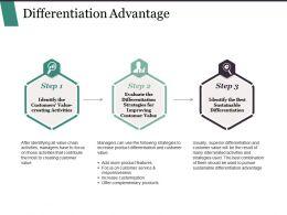 Differentiation Advantage Powerpoint Slide Presentation Sample
