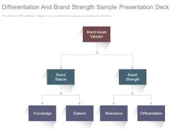 Differentiation And Brand Strength Sample Presentation Deck