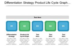 Differentiation Strategy Product Life Cycle Graph Corporate Finance Overview Cpb