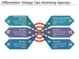 Differentiation Strategy Type Advertising Agencies Distribution Sales Strategy Cpb
