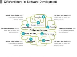 Differentiators In Software Development
