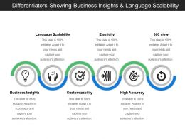 Differentiators Showing Business Insights And Language Scalability