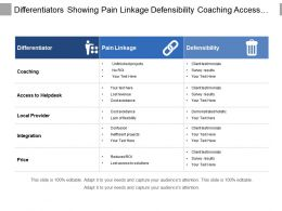 Differentiators Showing Pain Linkage Defensibility Coaching Access To Helpdesk And Local Provider