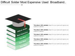 Difficult Solder Most Expensive Used Broadband Transmission Sensing Unit