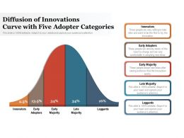 Diffusion Of Innovations Curve With Five Adopter Categories