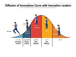 Diffusion Of Innovations Curve With Innovative Leaders