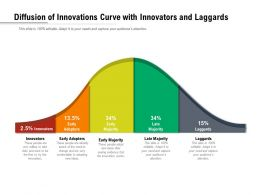 Diffusion Of Innovations Curve With Innovators And Laggards