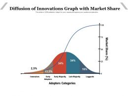 Diffusion Of Innovations Graph With Market Share