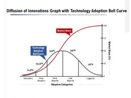 Diffusion Of Innovations Graph With Technology Adoption Bell Curve