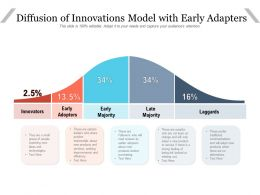 Diffusion Of Innovations Model With Early Adapters