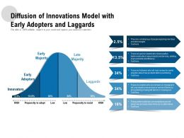 Diffusion Of Innovations Model With Early Adopters And Laggards